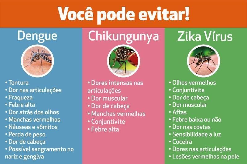 Sesa realiza capacitação sobre a Dengue, Chikungunya e Zika Vírus